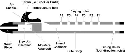 flute cross section jpg rh woodsounds com Flute Assembly Diagram Flute Assembly Diagram